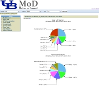 UBMoD - Dashboard